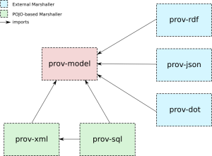 Key Components of ProvToolbox