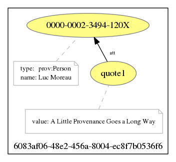 "Template Instantiation for ""A Little Provenance Goes a Long Way"""