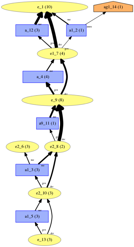 A summarisation of the provenance challenge workflow. Nodes are to be understood as provenance types. Thickness of edges and size of nodes reflect their frequency in the summarised document.